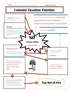 Colonial Taxes Timeline Graphic Organizer Worksheet