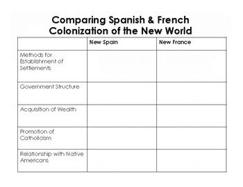 Colonization Comparison