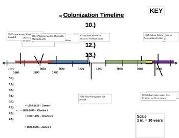 Colonization Timeline - NO PREP