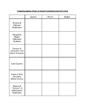 Colonization and Settlement HW Packet