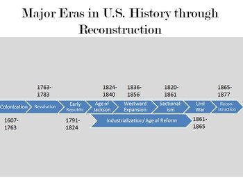 Colonization through Reconstruction: Major Eras & Turning Points in U.S. History