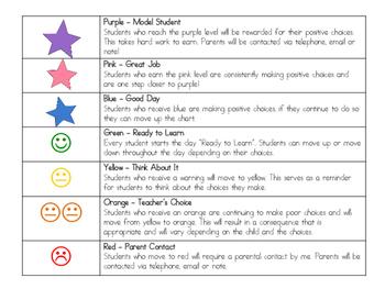 Color Behavior Chart System