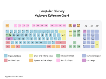 Color Coded Computer Keyboard
