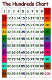 Color Coded Hundreds Chart