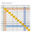 Color Coded Multiplication Chart