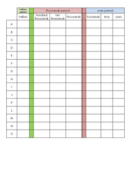 Color Coded Place Value Chart (Millions) *NBT.A2*