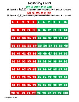 Freebie: Color-Coded Rounding Chart