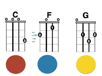 Color Coding Your Ukuleles for Instant Music Making!