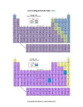 Color Coding the Periodic Table