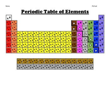 Color-Coding the Periodic Table -- Groups and Periods