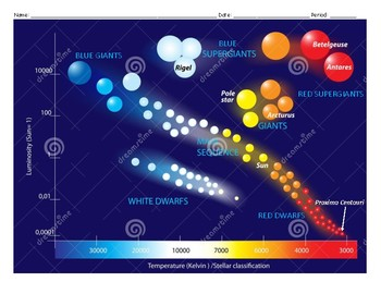 Color Hertzsprung-Russell Diagram Worksheet