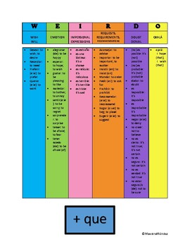 Color Subjunctive Chart