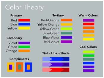 Color Theory Poster (8.5 x 11)