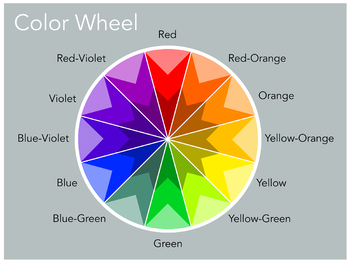 Color Wheel Poster (8.5 x 11)