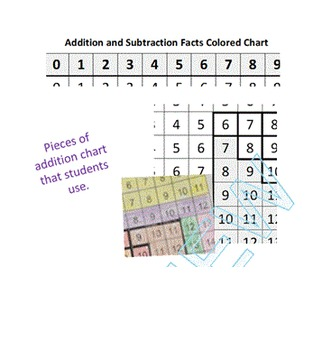 Using Colors to Master Addition Facts; Chart and Practice Pack