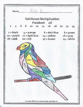 Color by Multiplication Facts Rainforest Theme - No Prep with answer keys