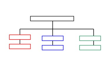 Color-coded Tree Map