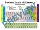 Color the Periodic Table (metals, nonmetals, metalloids, f