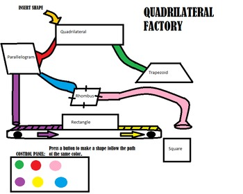 Colorful Flow Chart for Classification of Quadrilaterals