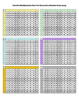 Colorful Multiplication Chart for Interactive Notebooks