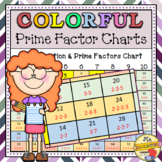 Prime Factor Charts - Colorful Multiplication Chart