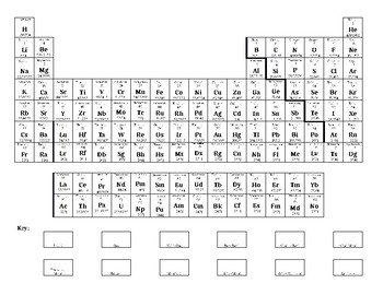 Coloring Groups of the Periodic Table