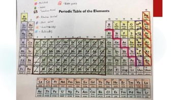 Coloring and Learning Groups of the Periodic Table