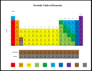 Coloring the periodic table by classification by sweet science tpt coloring the periodic table by classification urtaz Images