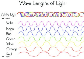 Colors of Light in Waves