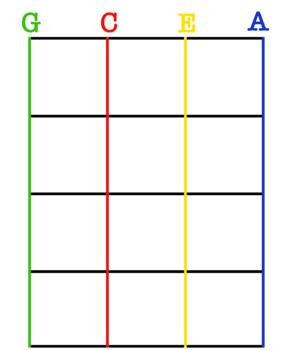 Colour Coded Kids Ukulele Chord Chart