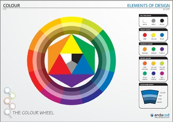 Colour Wheel Poster