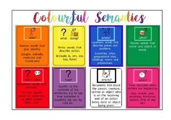 Colourful Semantics Displays (UK and USA versions)