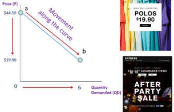 Supply and Demand Combined Powerpoints Bundle High School Economics