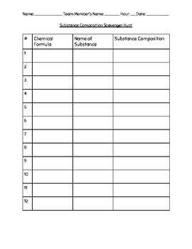 Combining Atoms Scavenger Hunt and Practice Worksheet