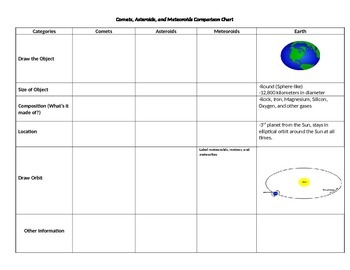 Comets, Asteroids, and Meteoroids Comparison Chart