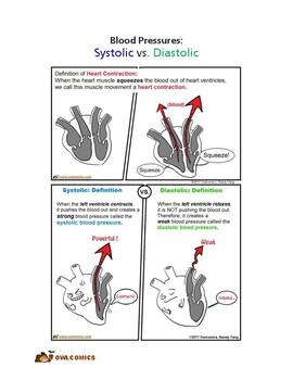Comic: Blood Pressure, Systolic vs. Diastolic