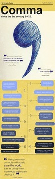 Comma - Ten Uses Poster Infographic