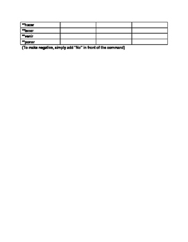 Commands Chart- Usted/Ustedes/Nosotros