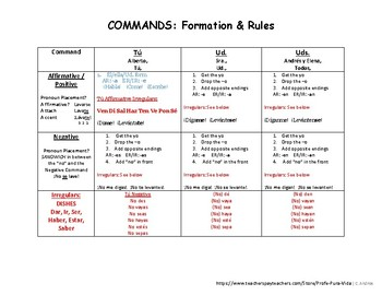 Commands (Spanish) Notes & Conjugation Chart- Tú, Ud., Uds. Aff. & Neg.