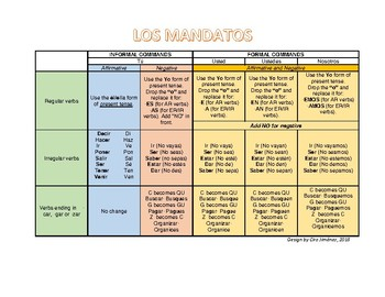 Commands chart