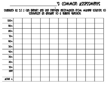 Common Assessment Graphs
