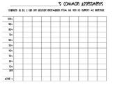 Common Assessment Graphs