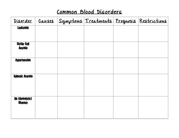 Common Blood Disorders Graphic Organizer