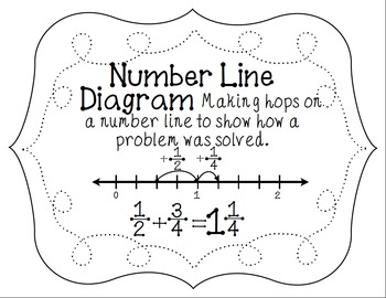 CCSS 3rd Grade Numbers & Operations Fractions Word Wall Posters & Flash Cards