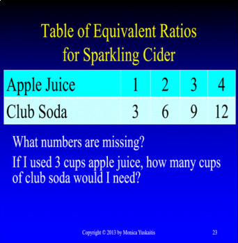 Common Core 6th Grade - Ratios and Proportions Bundle - Five Powerpoint Lessons