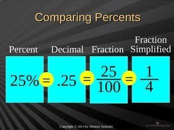 Common Core 6th - Percents 1 - Percents, Decimals & Fractions