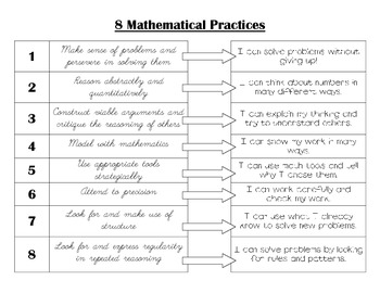 Common Core! 8 Mathematical Practices in teacher and student friendly terms