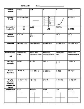 Common Core 8th Grade Math Skill Checks