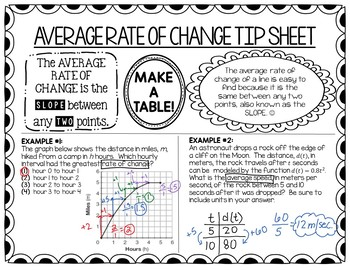 Common Core Algebra 1: Average Rate of Change Tip Sheet