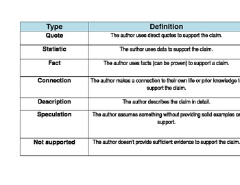 Common Core Aligned Author's Claim Visual